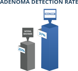 Adenoma Detection Rate - Digestive Health Reno